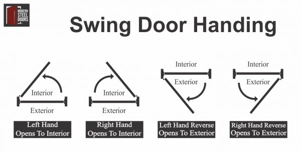 swing door handing mechanics diagram