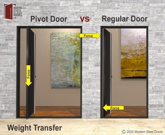 PIVOT DOORS TRANSFER WEIGHT BETTER